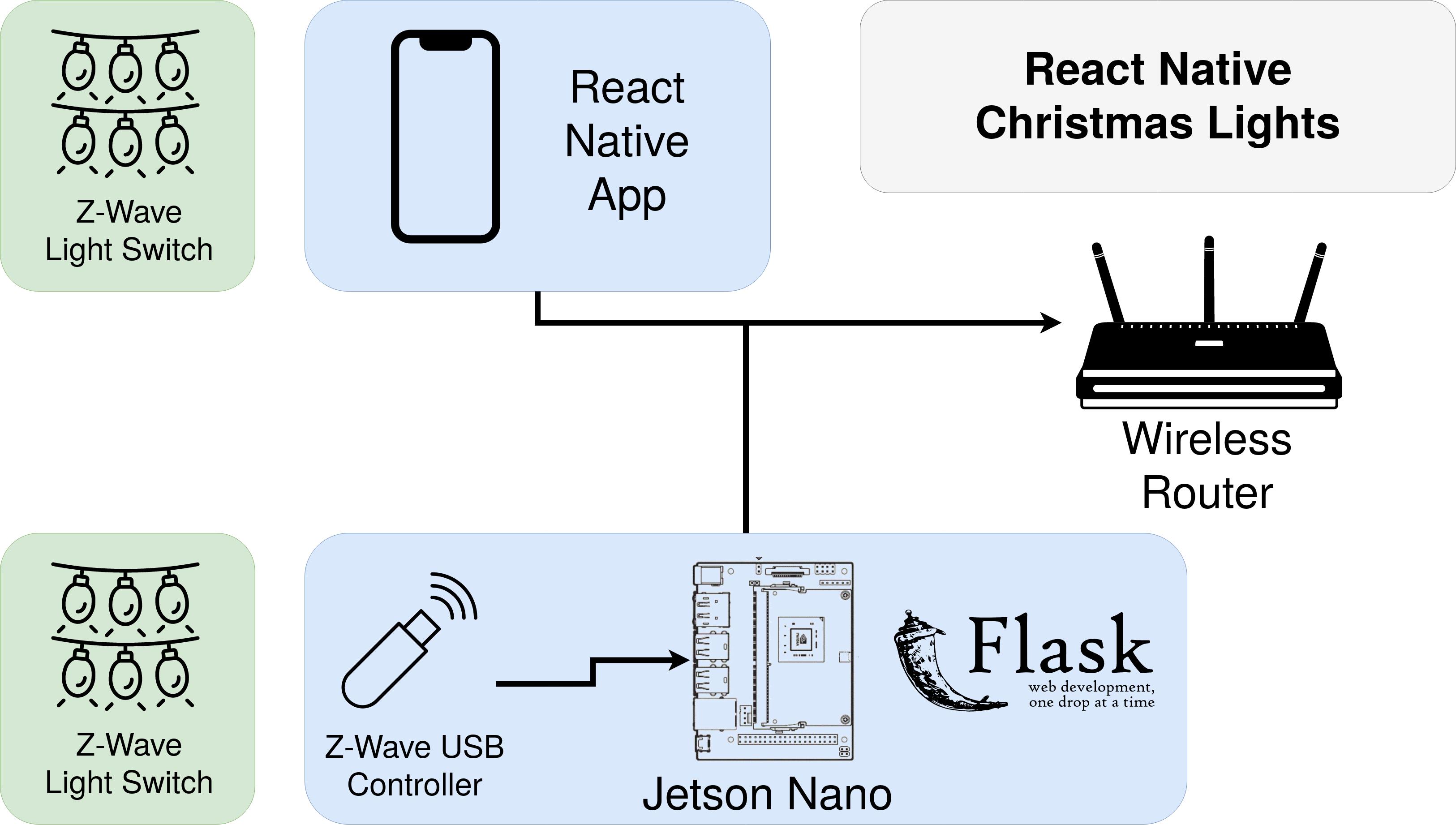 React Native Christmas Lights